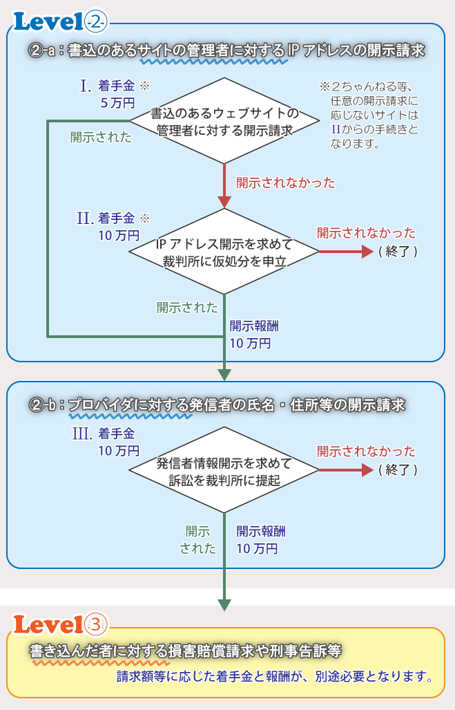 flowchart-net-a-price-lv1to32