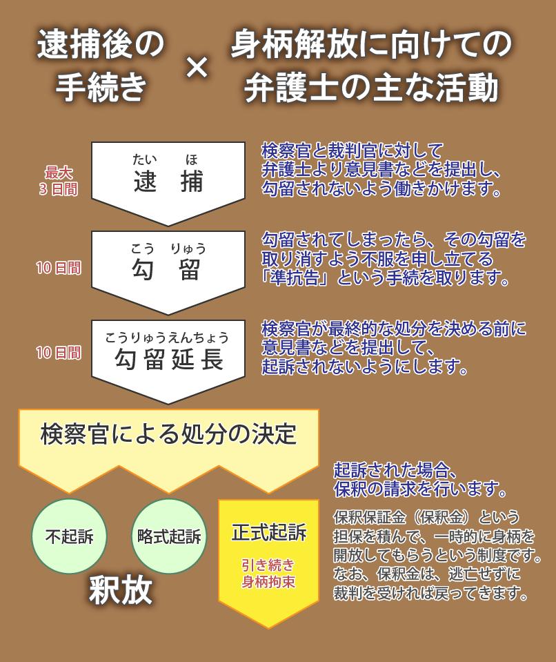 刑事事件の弁護なら、名古屋・日進市の隼綜合法律事務所へ
